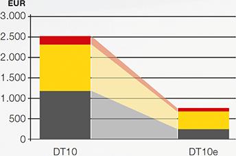 dumper électrique dt10e graphe