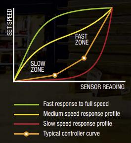 edia chariot électrique vitesse